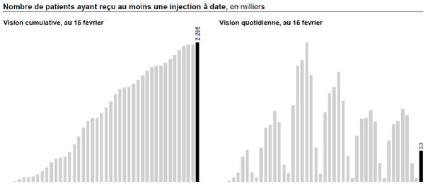 COVID 19 : campagne vaccination en France
